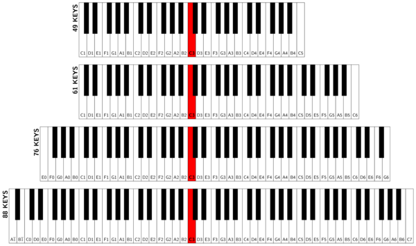 Transition drawing piano key. Keyboard how to use