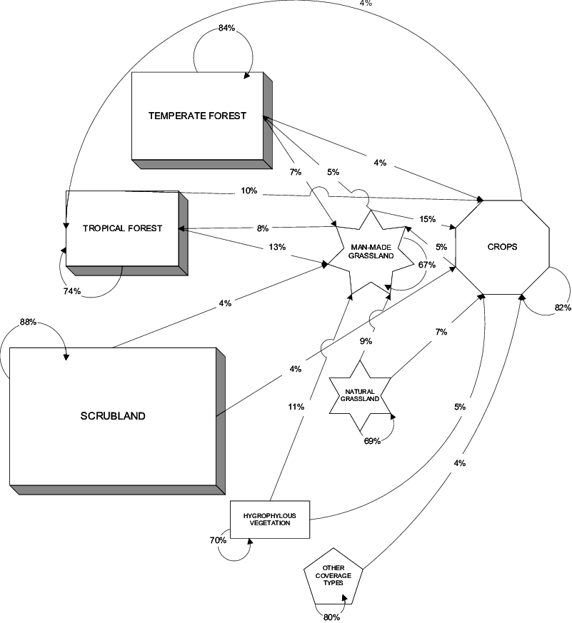 Transition drawing abstract. Flow chart showing the