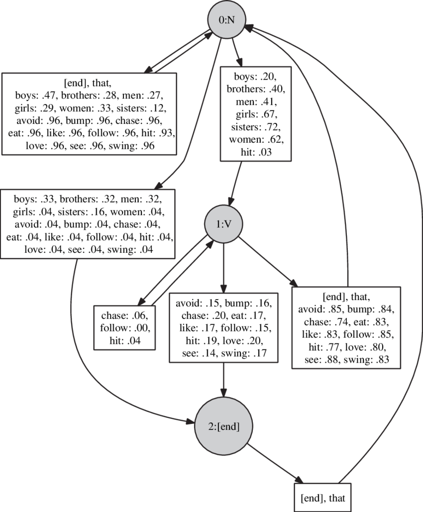 Transition drawing word. First stochastic finite state