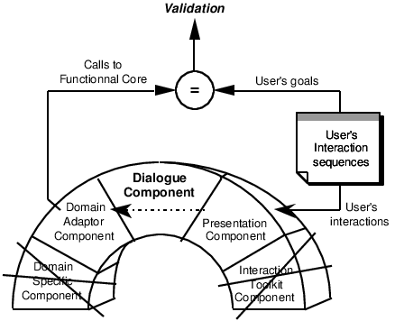 Translate drawing components. Dialogue component validation principle