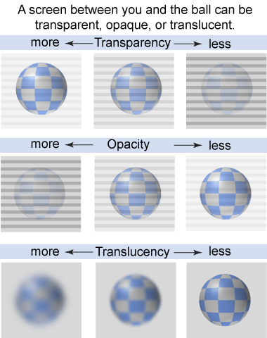 Transparent science translucent. Essential physics ch transparency