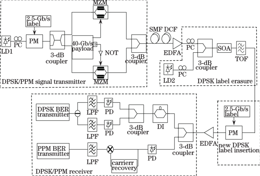 Transmission drawing labeled. Simulation setup for the
