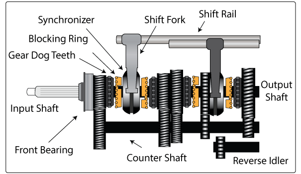 Transmission drawing simple. How synchromesh gearbox works
