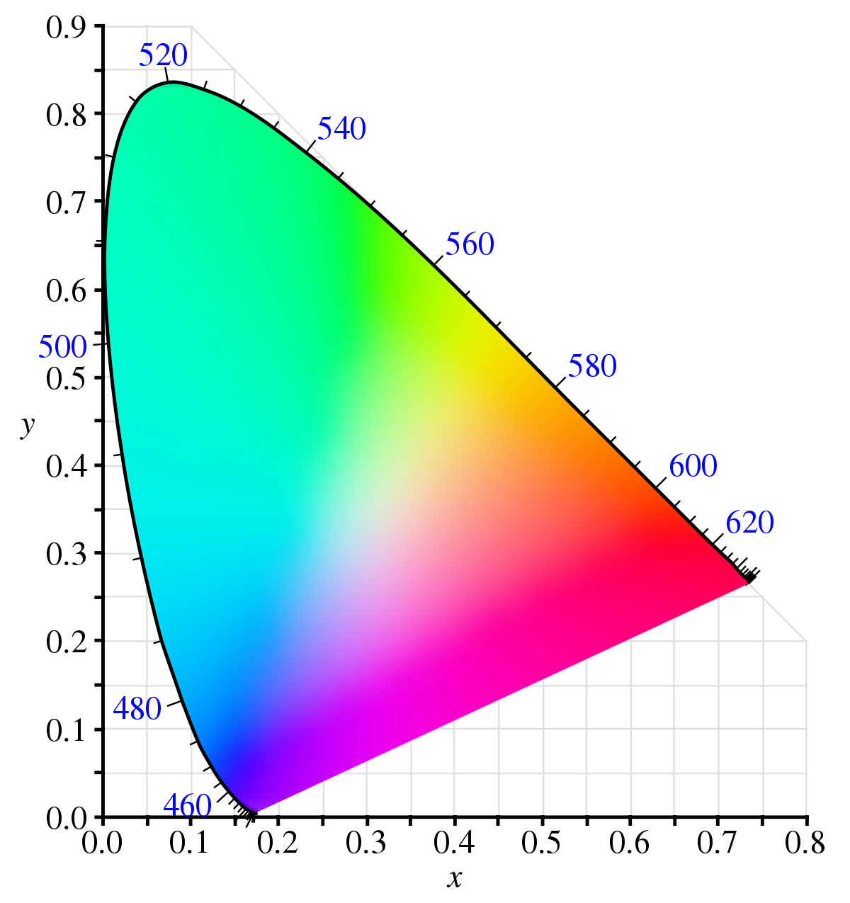 Transparent 5 colored. Spectral color wikipedia