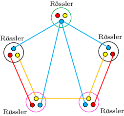 Transparent 5 colored. The topology of edge