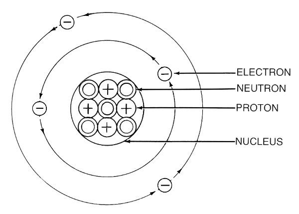 Locust drawing labelled diagram. Atom labeled science atoms