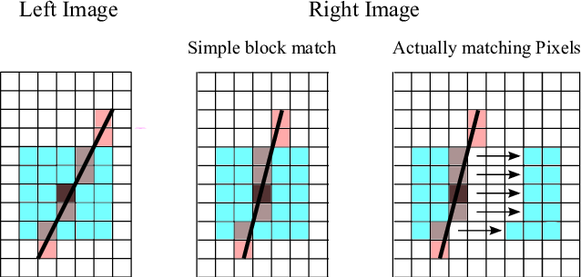 Transparent block window. Matching with a x