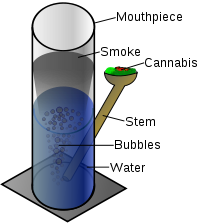 Wikipedia diagram of a. Transparent bong one graphic black and white