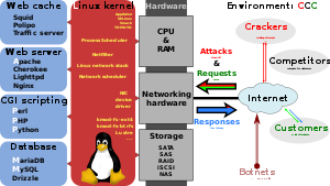 Transparent caching market. Squid software wikipedia the
