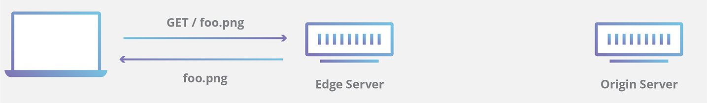 Transparent caching cdn. Performance cloudflare cached edge