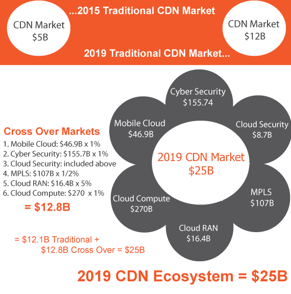 Transparent caching cdn. Market size in and