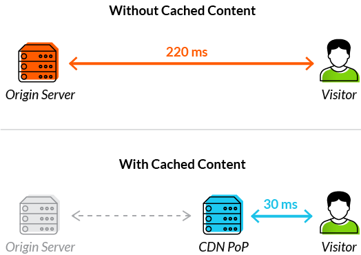 Transparent caching cdn. Front end optimization feo