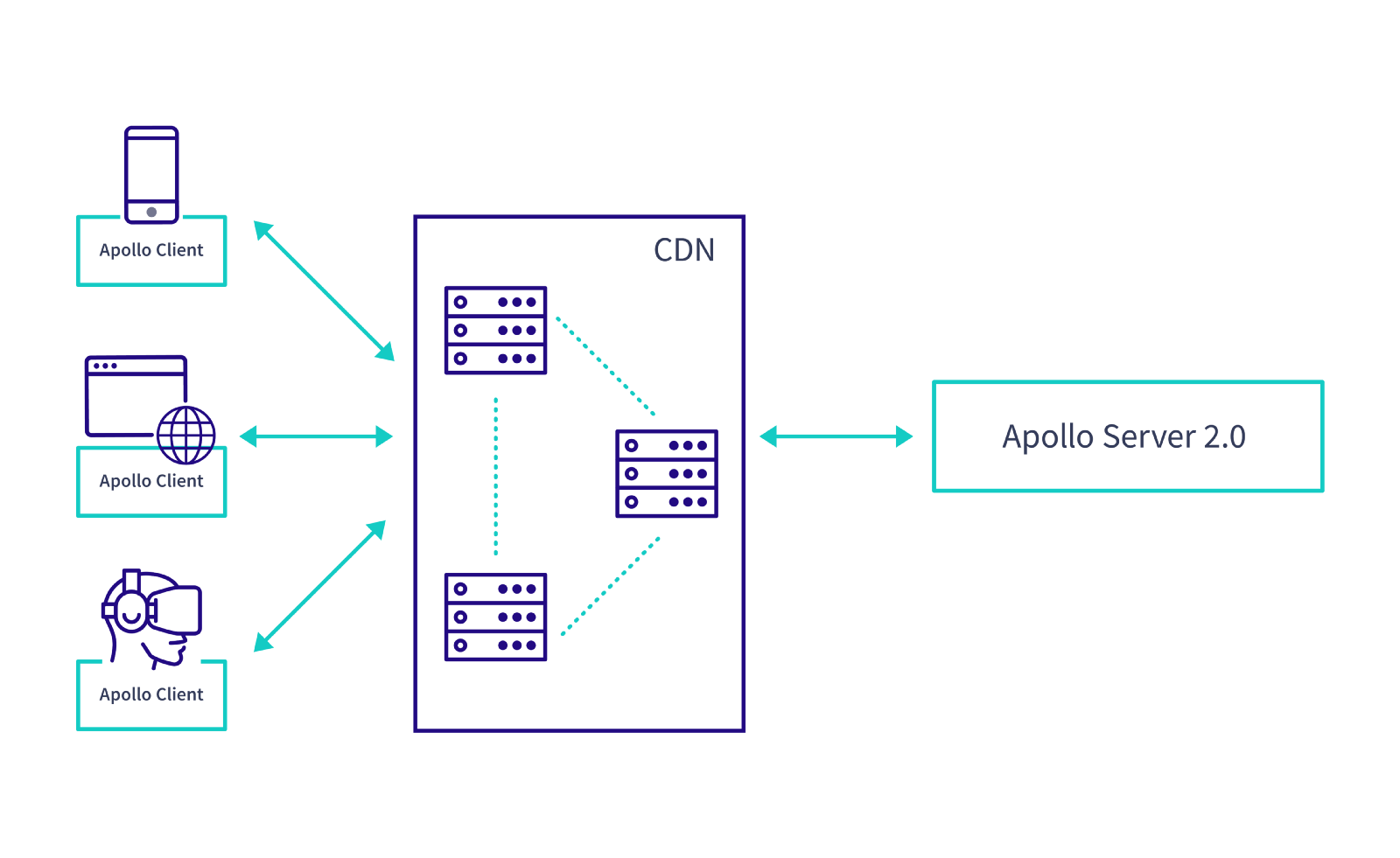 Transparent caching cdn. Automatic persisted queries and