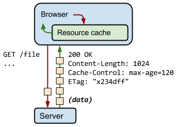 Transparent caching enable. Http web fundamentals google