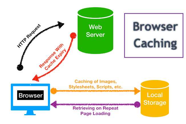 Transparent caching enable. How to fix leverage