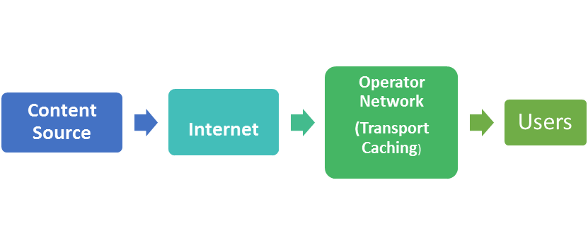 Transparent caching market. Global set to experience