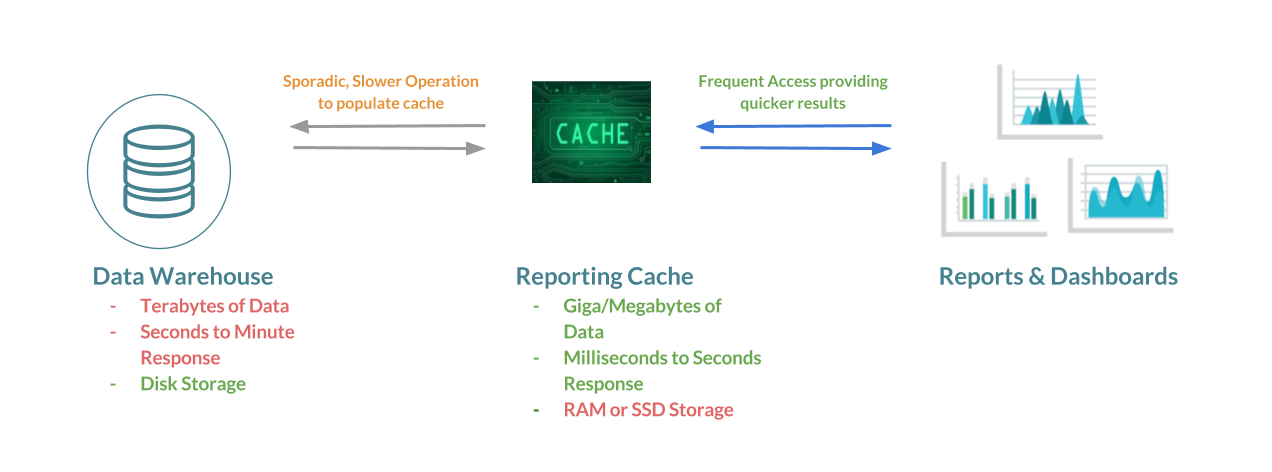 Transparent caching report. Quick guide ways to