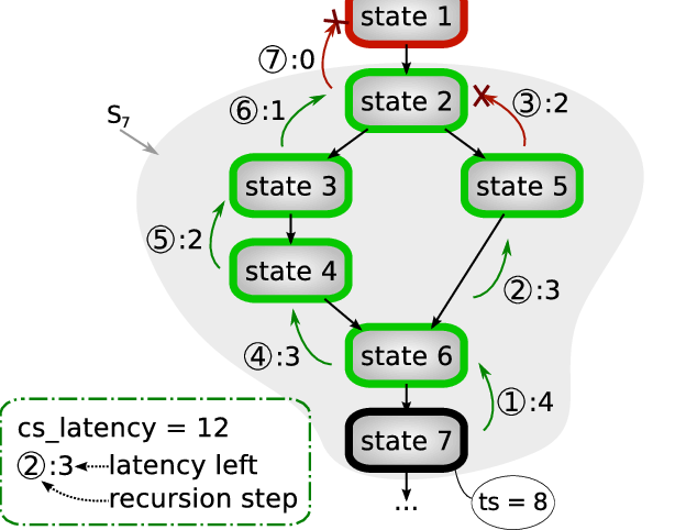 Transparent computing example. Of coverage for state