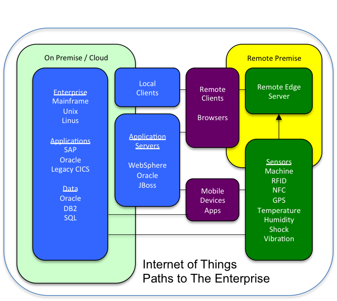 transparent computing iot architecture