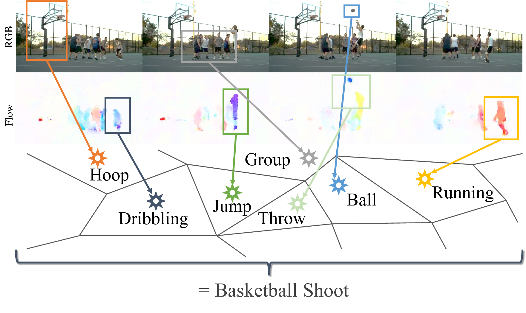 Transparent computing spatio temporal. Actionvlad learning aggregation for