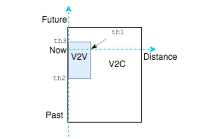 Transparent computing spatio temporal. Use case analysis for