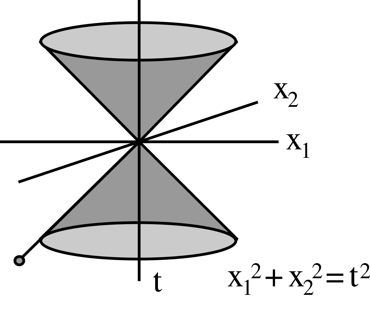 Transparent cone dimensional. File special relativity three