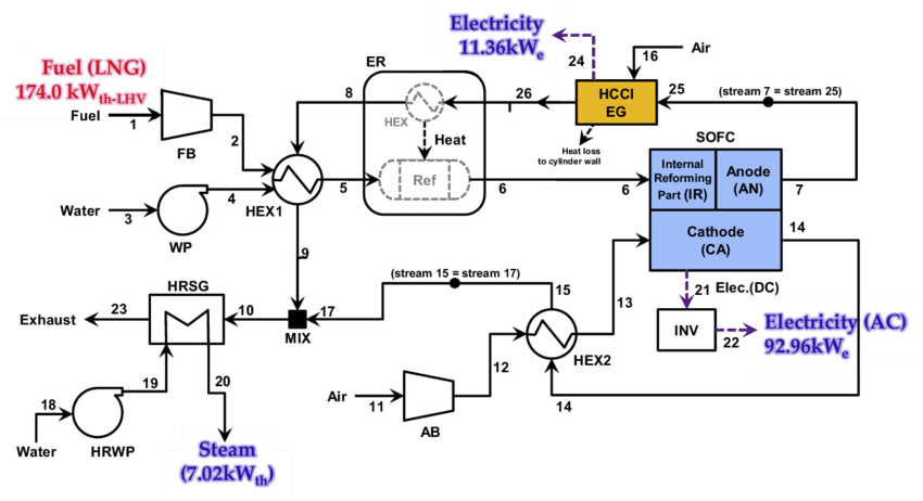 Flow diagram of an. Transparent engine hybrid jpg free download