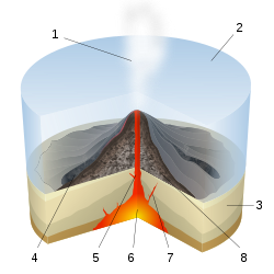 Transparent explosions volcano. Submarine wikipedia scheme of