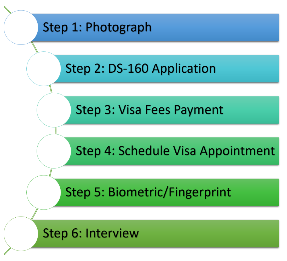 Transparent files interview visa. Vin consultancy usa visitor
