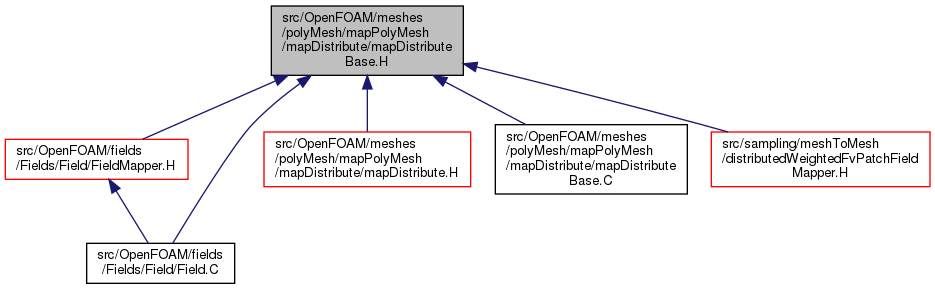 Transparent files poly. Openfoam src meshes polymesh