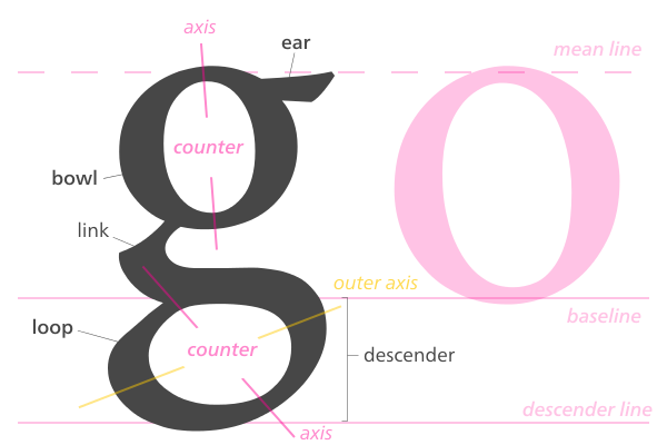 Transparent g looptail. Components of a lowercase