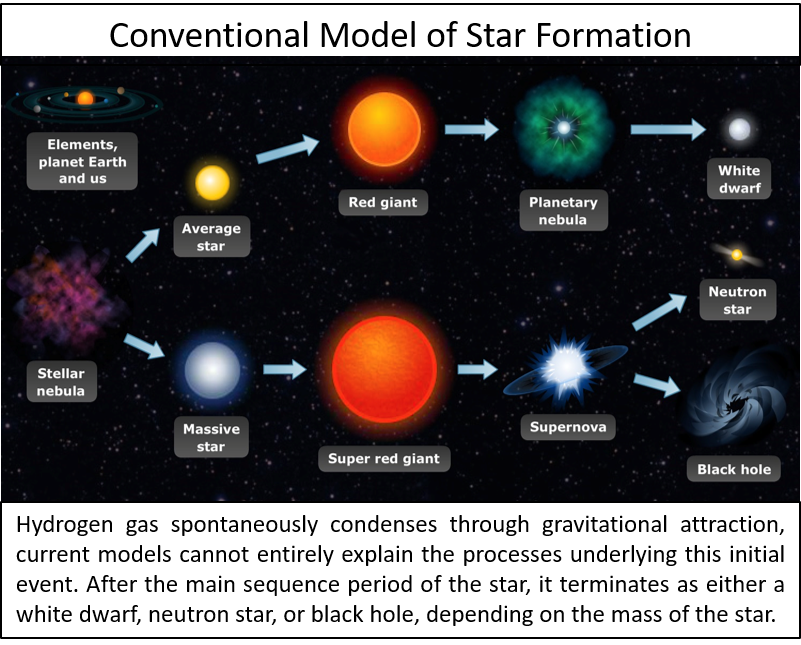 Transparent hole outer space. Astrophysics gets turned on