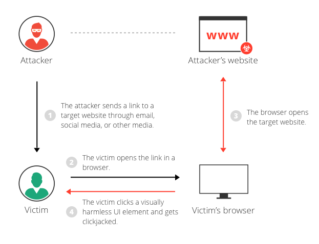 Transparent iframes clickjacking. What is attack example