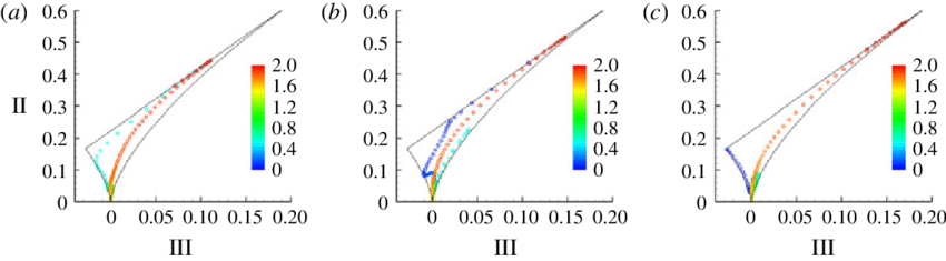 Transparent mapping anisotropic direction. Colour online anisotropy invariant