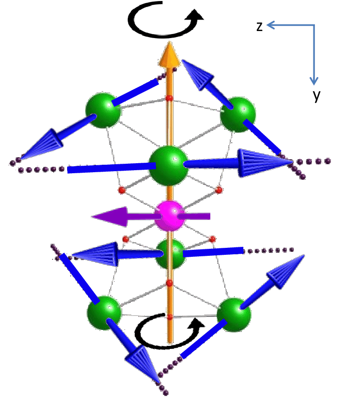 Transparent mapping anisotropic direction. Orientation of the magnetic