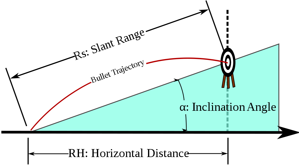 Transparent means physics. Trajectory wikipedia