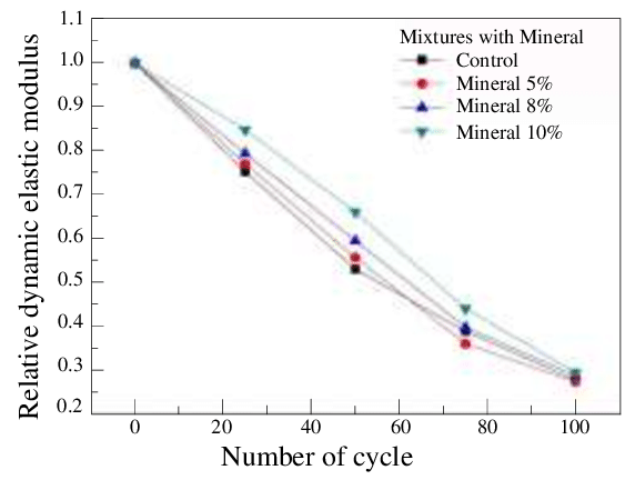 Transparent minerals elastic. Variation of relative dynamic