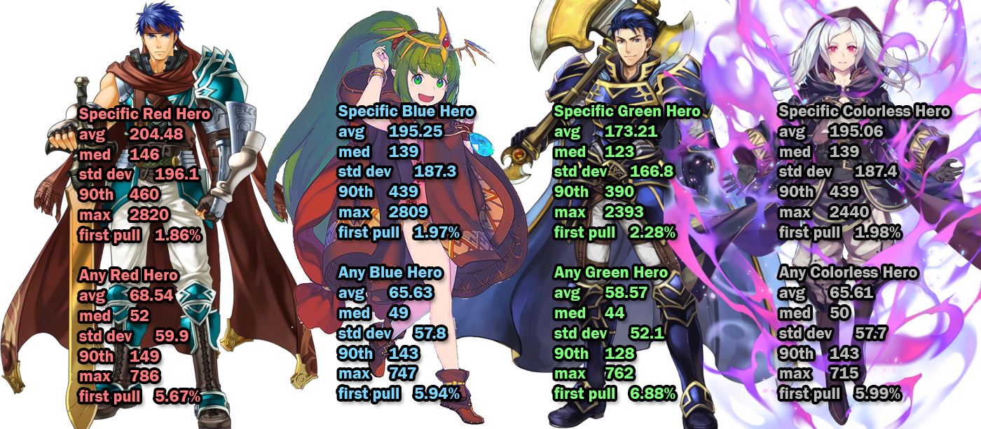 Transparent orb feh. Cost analysis legendary heroes