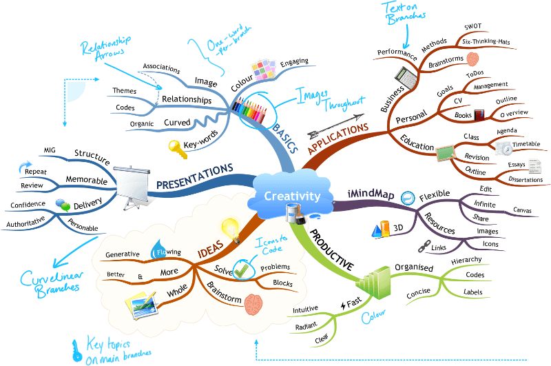 Mine drawing map. How to mind imindmap