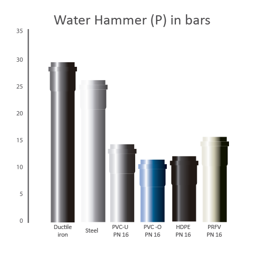 Transparent piping hammer. Pvc o technical features