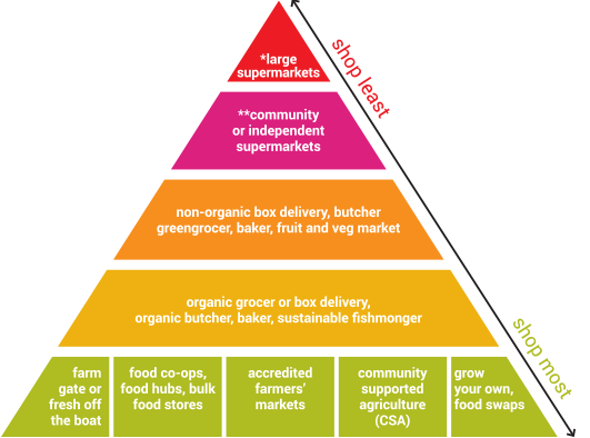 Transparent prices ethical. Shopping pyramid sustainable table