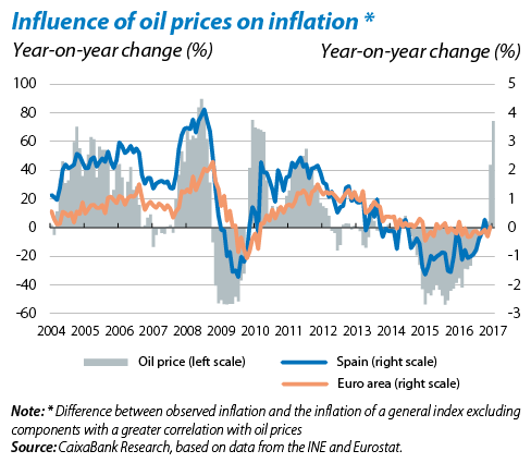 Transparent prices different. Spanish inflation and rising