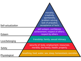 Transparent pyramid class. Maslow s hierarchy of