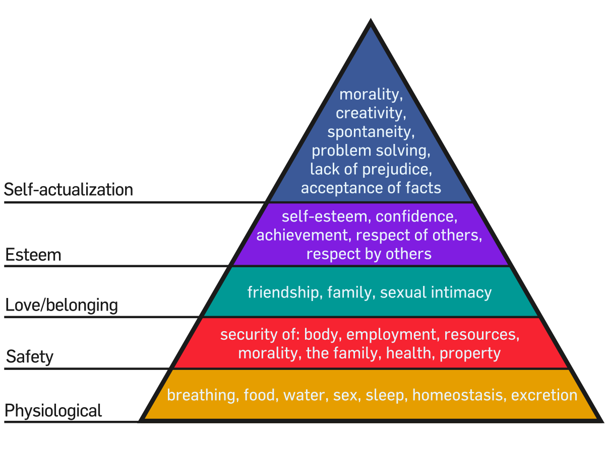 Transparent pyramid hierarchy. Maslow s of needs