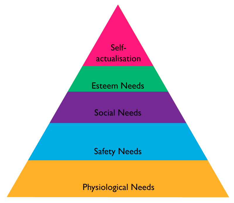 Transparent pyramid hierarchy. To motivate and engage
