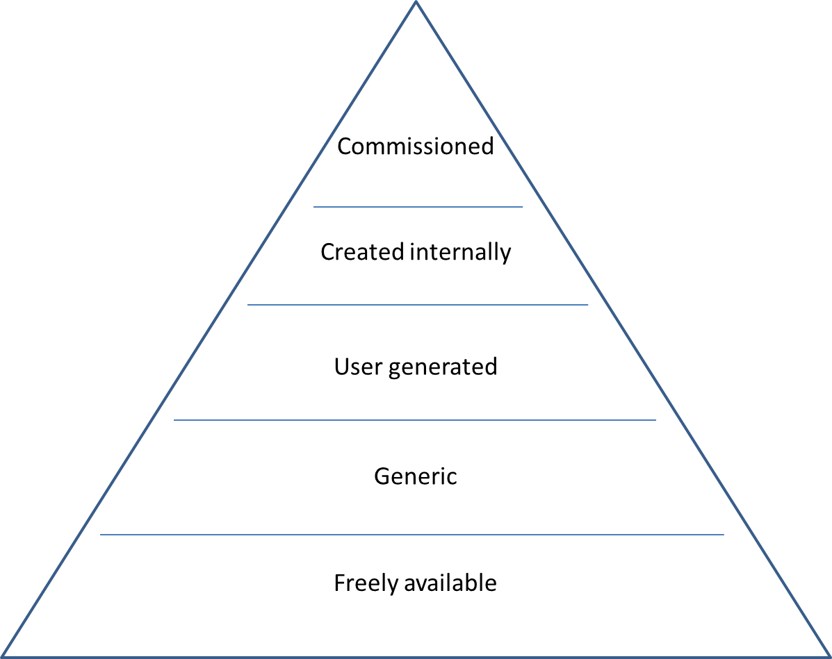 Transparent pyramid layer. The learning content donald
