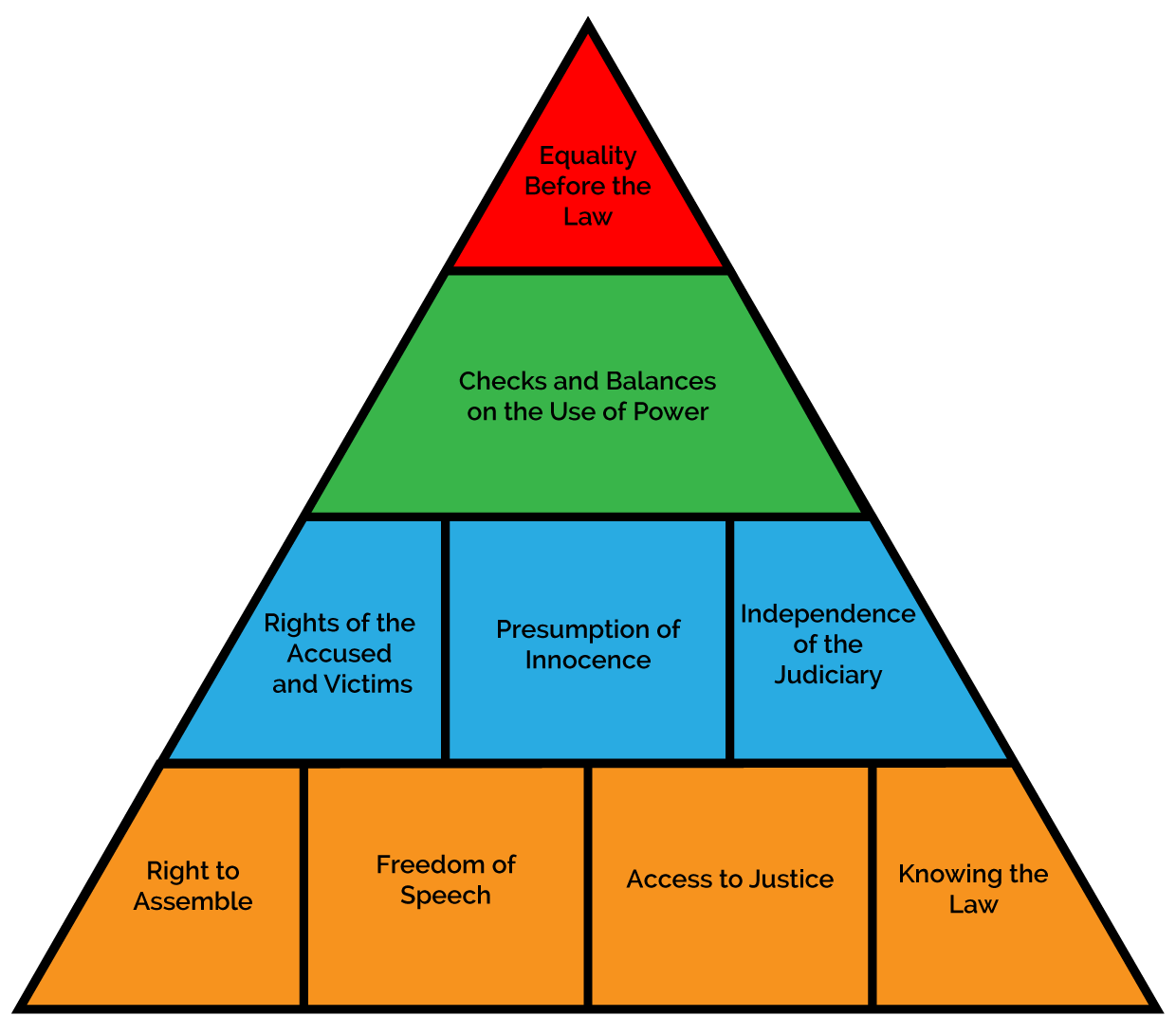 Transparent pyramid power. Rule of law