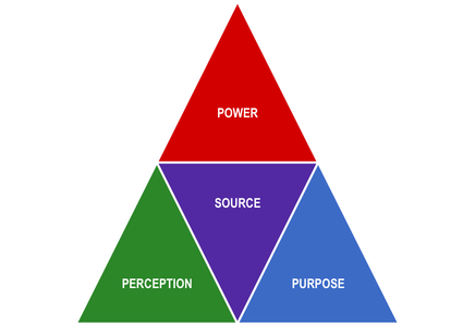 Transparent pyramid real life. The power true practice
