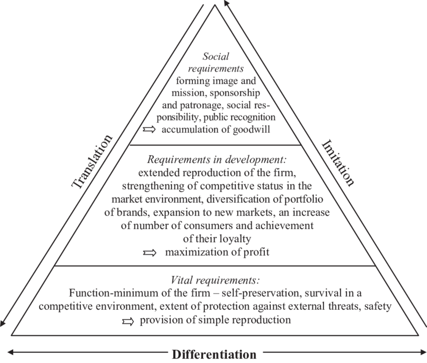Transparent pyramid simple. Dynamic model of the