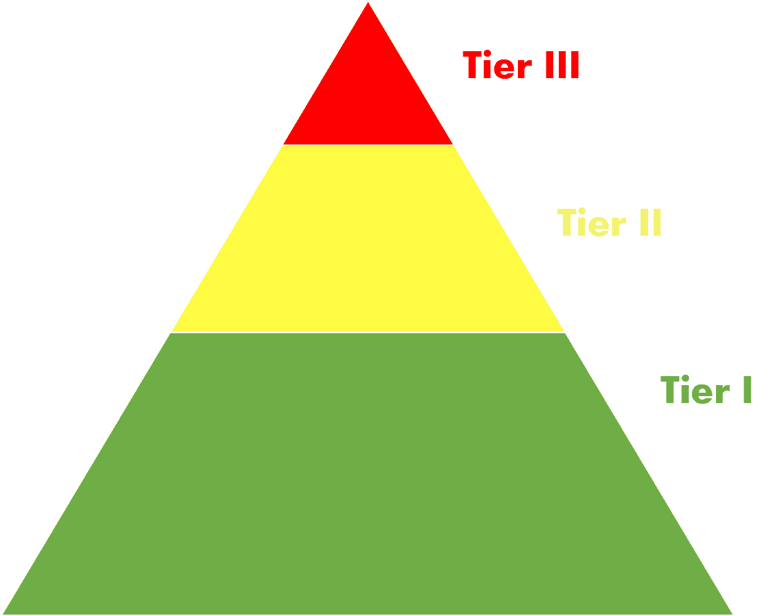 Transparent pyramid tier. Social emotional learning sel